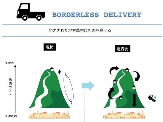 ミャンマー配達事業BORDERLESS DELIVERY