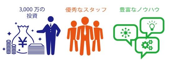 社会事業家を支える3つのサポート体制