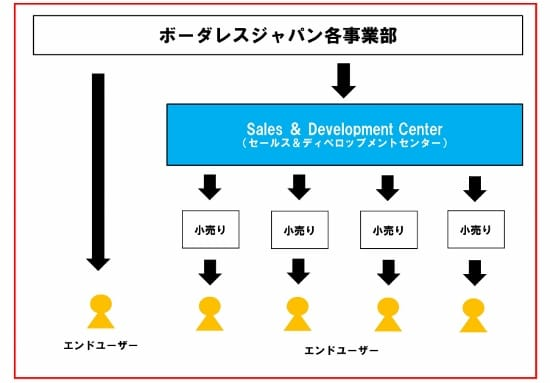 Sales & Development Center_01 (550x383)