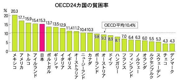 各国の貧困率