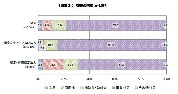 NPO 収益内訳