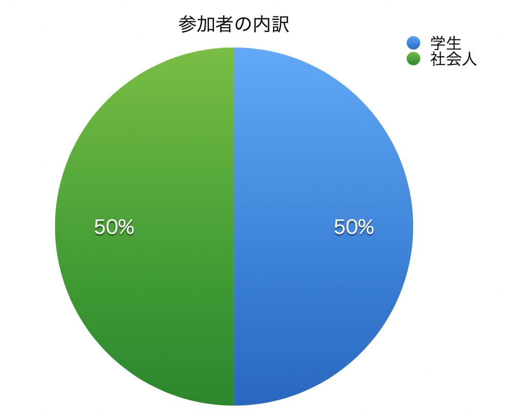 %e3%80%80%e5%8f%82%e5%8a%a0%e8%80%85%e5%86%85%e8%a8%b3