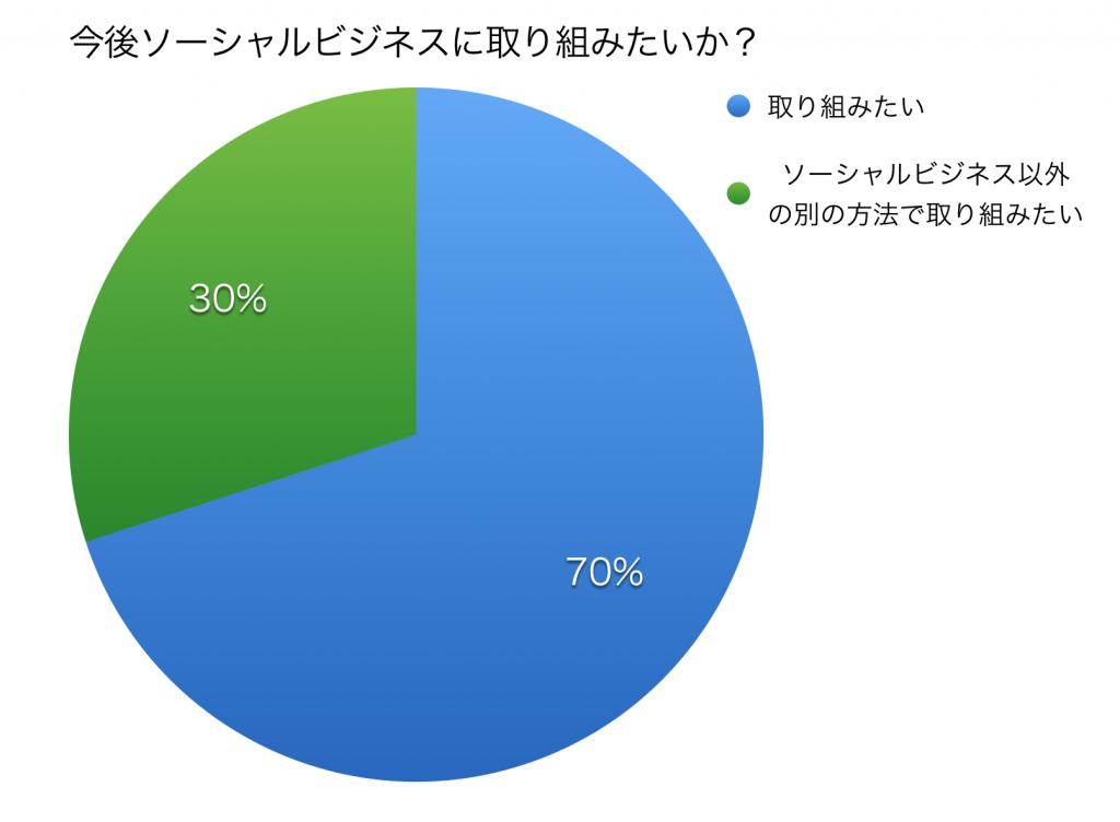 %e3%82%bd%e3%83%bc%e3%82%b7%e3%83%a3%e3%83%ab%e3%83%93%e3%82%b8%e3%83%8d%e3%82%b9%e3%81%ab%e5%8f%96%e3%82%8a%e7%b5%84%e3%81%bf%e3%81%9f%e3%81%84%e3%81%8b%ef%bc%9f